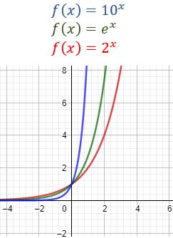 Estudiamos la continuidad y la derivabilidad de la función logaritmo y calculamos la inversa, la derivada, la integral indefinida, la integral definida y la integral impropia de la función logaritmo. Bachiller. Preuniversitario. Universidad.