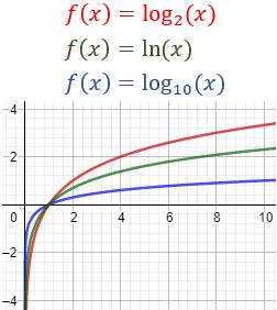 Definimos el logaritmo y calculamos logaritmos de distintas bases a partir de su definición, es decir, sin calculadora, sin aproximar, sin aplicar sus propiedades y sin cambiar la base. Resolveremos unas cuantas ecuaciones logarítmicas muy sencillas y algunos problemas teóricos sobre el concepto del logaritmo. Secundaria. Preuniversidad.